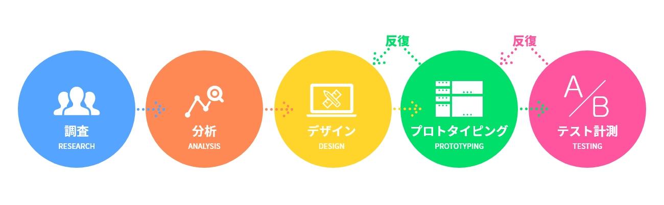 UXデザインプロセスの一例